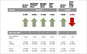 Quarterly Market Review: 2017-Q1