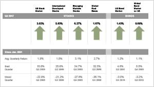 Quarterly Market Review: 2017-Q2