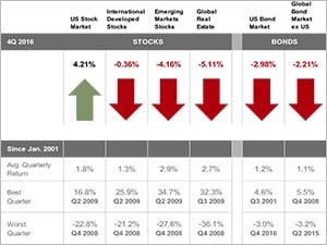 2016 Q4 Market Review